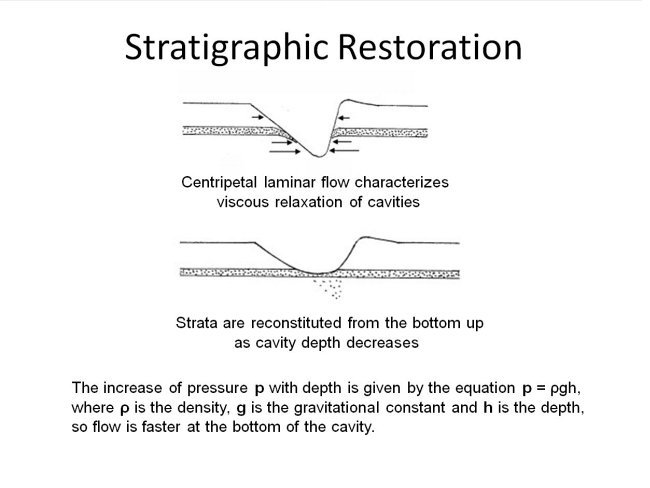 Click image for larger version.  Name:stratigraphic-restoration-diagram.jpg Views:102 Size:37.2 KB ID:19826