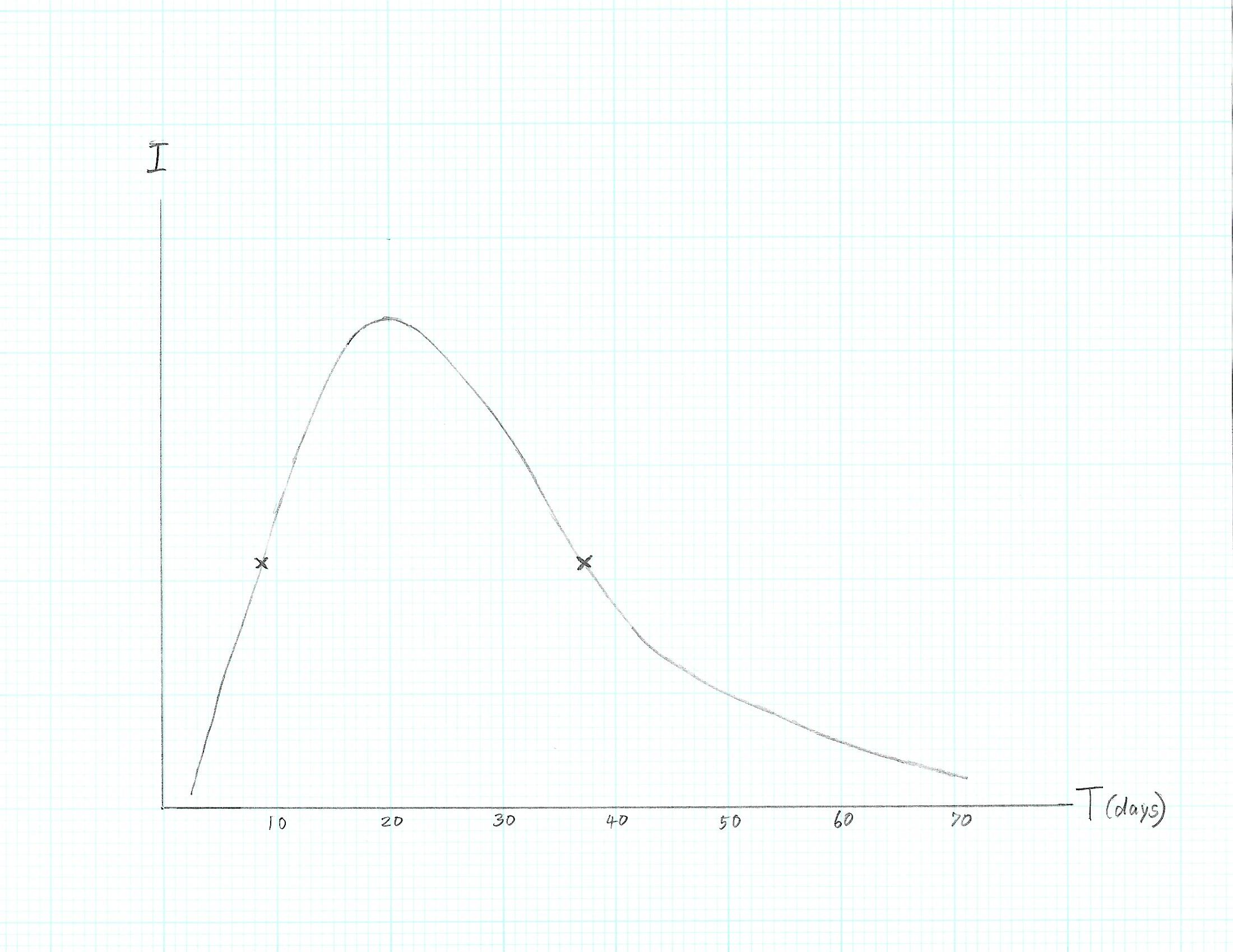 Click image for larger version.  Name:Supernova light curve 1.jpg Views:125 Size:218.4 KB ID:22868