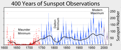 Click image for larger version.  Name:Sunspot_Numbers.png Views:26 Size:57.1 KB ID:24344