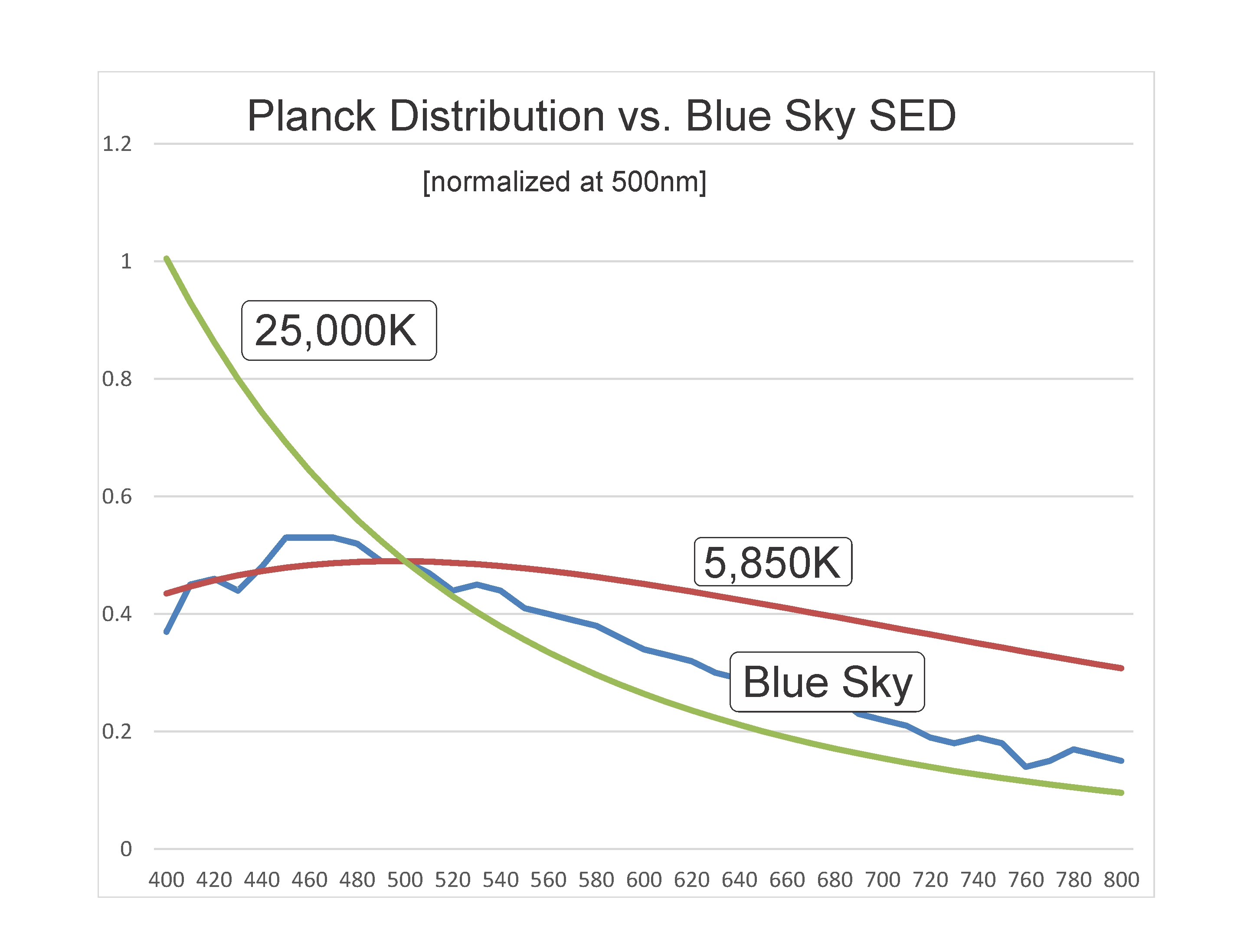 Click image for larger version.  Name:Blue Sky vs Planck.jpg Views:8 Size:613.0 KB ID:24646