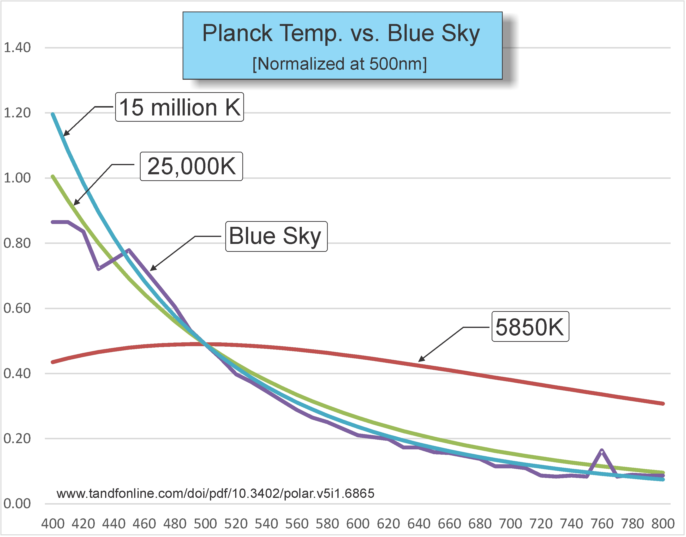 Click image for larger version.  Name:Blue Sky II vs Planck temps.jpg Views:13 Size:895.4 KB ID:24648