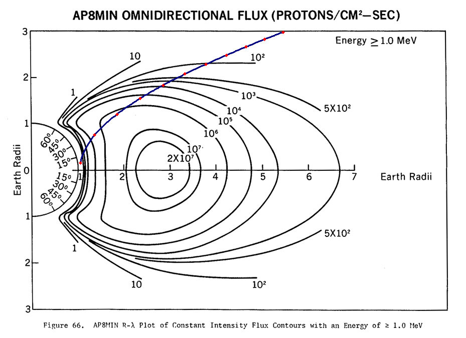 Click image for larger version.  Name:proton Flux.png Views:23 Size:119.5 KB ID:26077