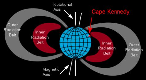 Click image for larger version.  Name:500px-Van_Allen_radiation_belt.svg_-e1561672990877.png Views:20 Size:20.2 KB ID:26078